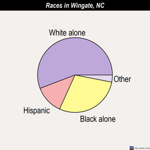 Wingate races chart