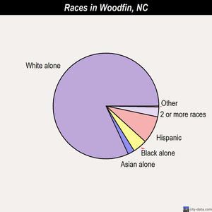 Woodfin races chart