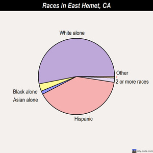 East Hemet races chart