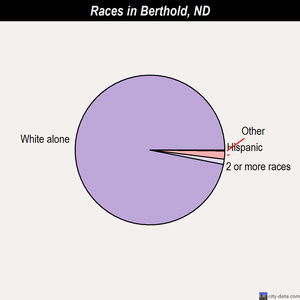 Berthold races chart