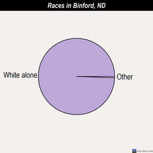 Binford races chart