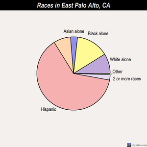 East Palo Alto races chart