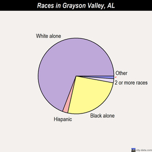 Grayson Valley races chart