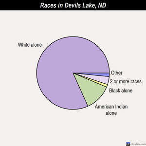 Devils Lake races chart