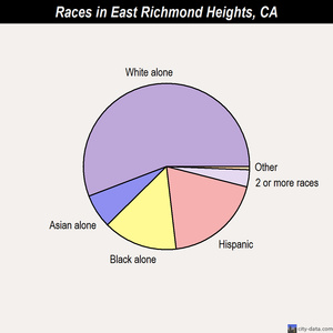 East Richmond Heights races chart