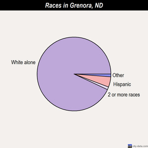 Grenora races chart