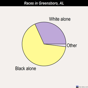 Greensboro races chart