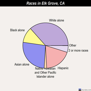Elk Grove races chart