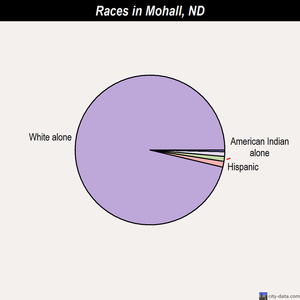 Mohall races chart