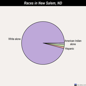 New Salem races chart