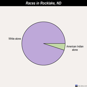 Rocklake races chart