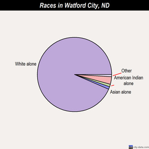 Watford City races chart