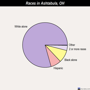 Ashtabula races chart