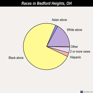 Bedford Heights races chart