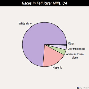 Fall River Mills races chart