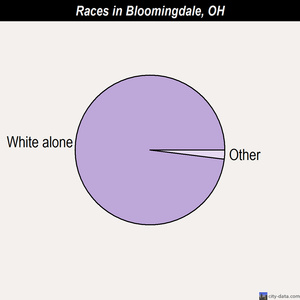 Bloomingdale races chart