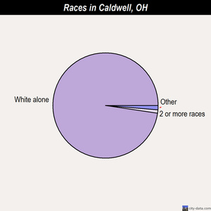 Caldwell races chart