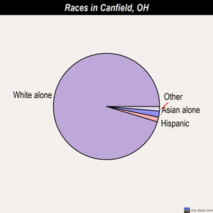 Canfield races chart