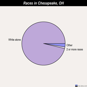 Chesapeake races chart
