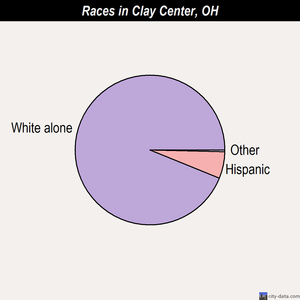 Clay Center races chart