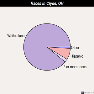 Clyde races chart