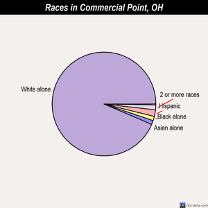 Commercial Point races chart