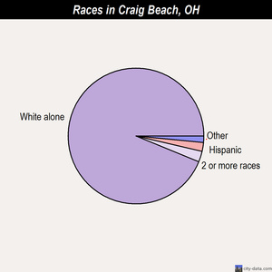 Craig Beach races chart