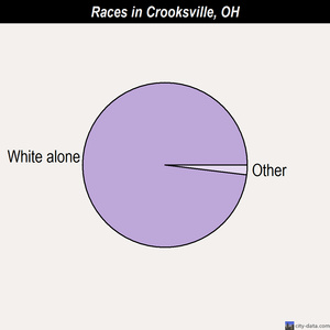 Crooksville races chart