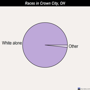 Crown City races chart