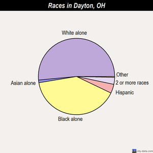 Dayton races chart