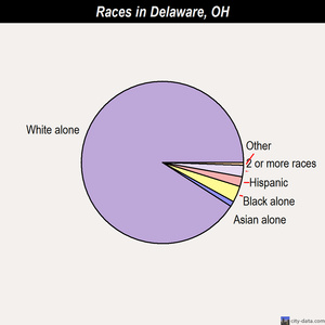 Delaware races chart