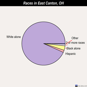 East Canton races chart