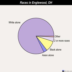 Englewood races chart