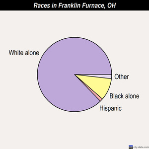 Franklin Furnace races chart