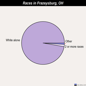 Frazeysburg races chart