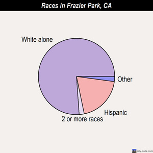 Frazier Park races chart