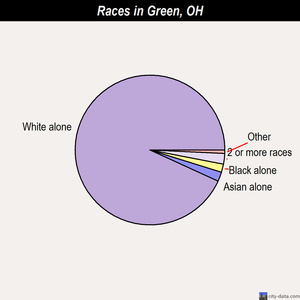 Green races chart