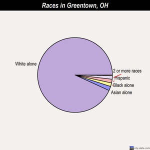 Greentown races chart