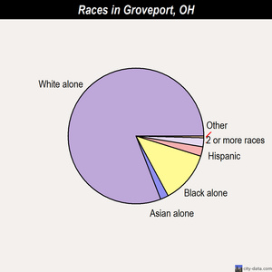 Groveport races chart