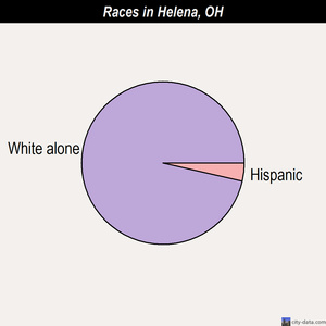 Helena races chart