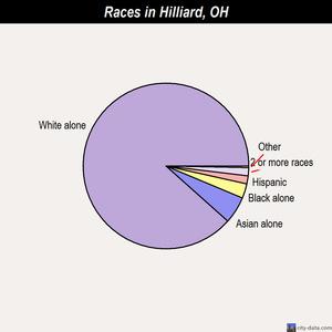 Hilliard races chart