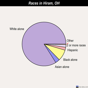 Hiram races chart