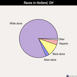 Holland races chart
