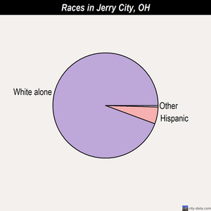 Jerry City races chart