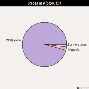 Kipton races chart