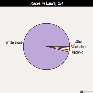Laura races chart