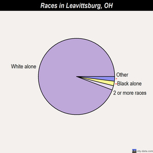 Leavittsburg races chart