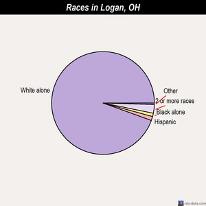 Logan races chart