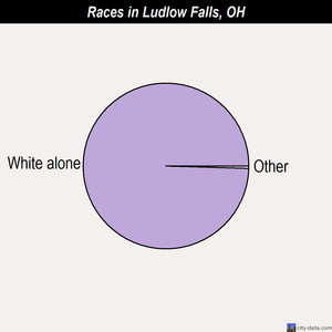 Ludlow Falls races chart