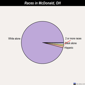 McDonald races chart
